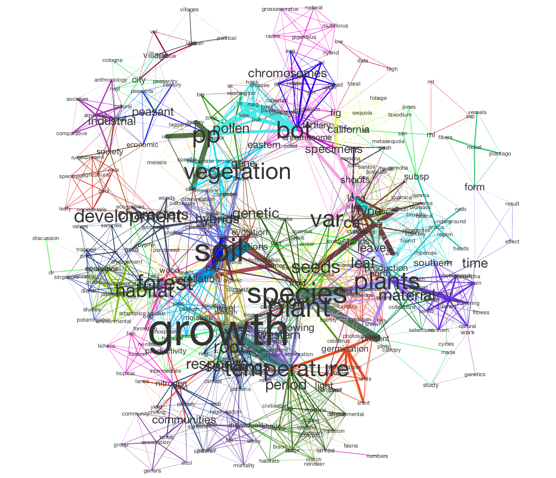 Generating and Visualizing Topic Models with Tethne and MALLET